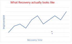Physio recovery Journey